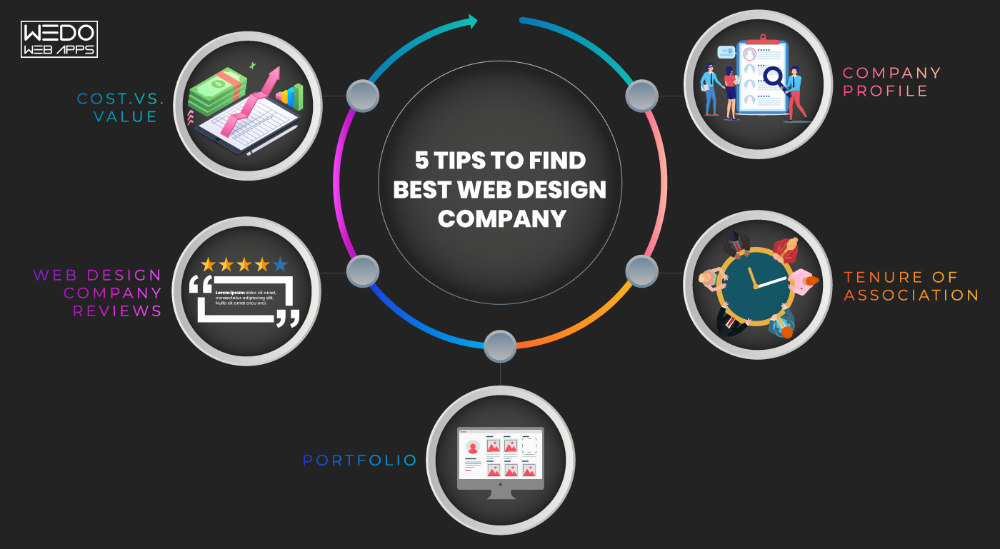 Top 5 Tips To Understand How Reputed Is The Web Design Company That You Are Hiring